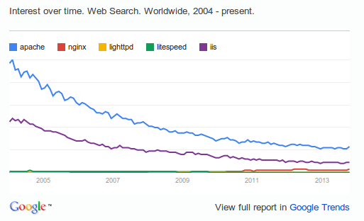 web server trends