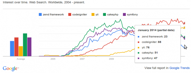 PHP Frameworks trends search