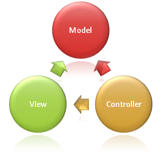 MVC PHP frameworks