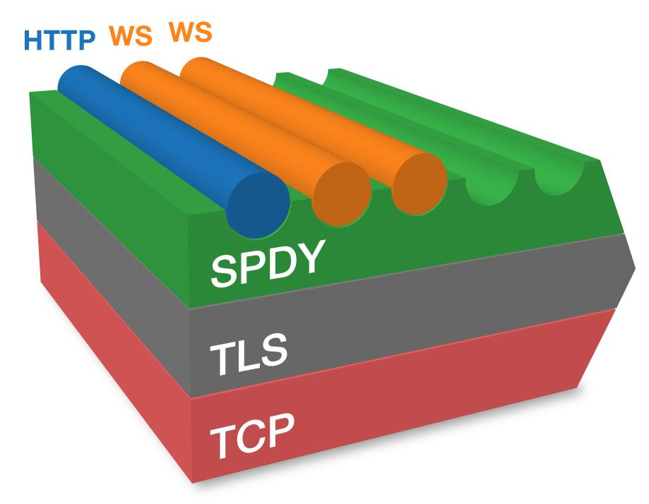 Https spdy module