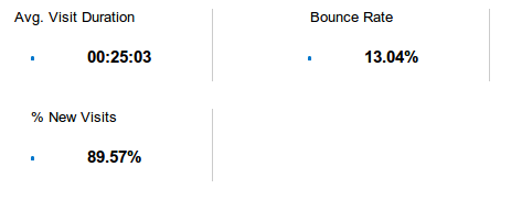 Reduced bounce rate